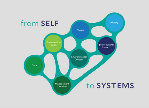 Image expressing the interconnections and purpose of MODs - to move from self to system.